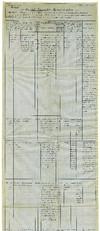 Canale Ceronda - ramo destro - Tabella I, 1931-1940. © Archivio Storico della Città di Torino