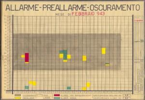 Allarme, preallarme, oscuramento. Febbraio 1943. ASCT, Fondo danni di guerra, cart. 58 fasc. 4. © Archivio Storico della Città di Torino