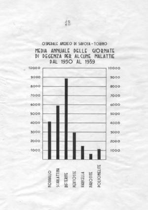 Media annuale dei giorni complessivi di degenza per alcune della malattie curate nell'Ospedale nel decennio 1930-1939. Archivio Storico Relazioni Esterne ASL TO1.