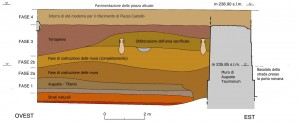 Disegno della stratigrafia del terreno a ridosso delle mura. © Soprintendenza per i Beni Archeologici del Piemonte e del Museo Antichità Egizie
