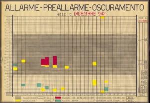 Allarme, preallarme, oscuramento. Dicembre 1942. ASCT, Fondo danni di guerra, cart. 58 fasc. 3. © Archivio Storico della Città di Torino