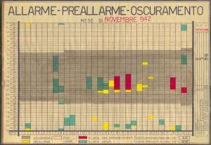 Allarme, preallarme, oscuramento. Novembre 1942. ASCT, Fondo danni di guerra, cart. 58 fasc. 3. © Archivio Storico della Città di Torino