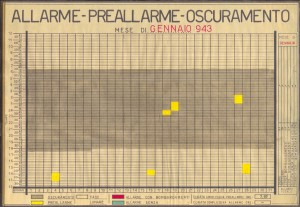Allarme, preallarme, oscuramento. Gennaio 1943. ASCT, Fondo danni di guerra, cart. 58 fasc. 4. © Archivio Storico della Città di Torino
